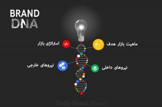 DNA برند چیست ؟ ( عناصر اساسی طراحی دی.ان.ای برند )