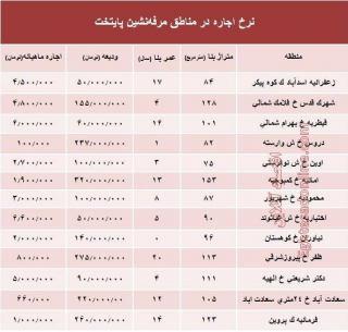نرخ اجارهبها در مناطق مرفهنشین تهران طی مهر ماه 97 + جدول