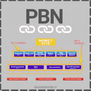 بک لینک PBN - لینک سازی پی بی ان
