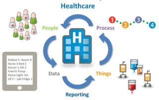 مراقبت های پزشکی، سلامتی و بهداشتی در شهرهای هوشمند