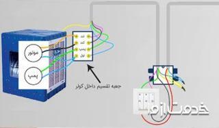 دسترسی به منصف ترین سرویس کار و تعمیرکار کولر آبی در اصفهان